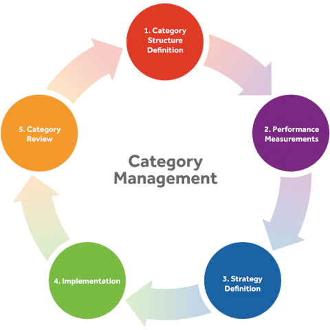 Multi Vendor Ecommerce Platform Script