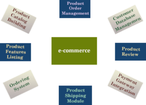 create ecommerce mobile applications